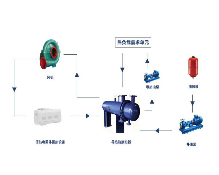 东营蓄热式导热油锅炉系统