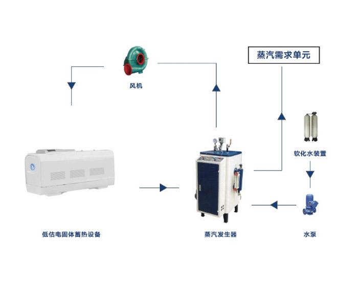蓄热式蒸汽锅炉系统