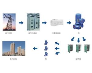 高温高效固体电蓄热设备