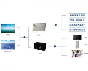 风光互补电蓄热系统